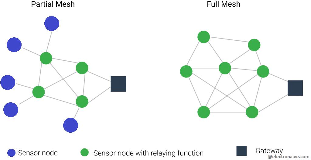IEEE 802.15.4 Mesh Protocols