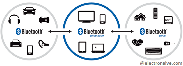 Bluetooth/ BLE